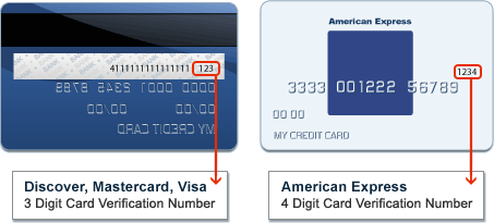Card Verification Number Visual Reference
